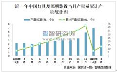 2021年1-3月中国灯具及照明装置产量为13亿套(台、个) 华南地区产量最高(占比44.97%)