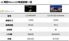叫板三星The Wall?LG 325英寸Micro LED到达战场!